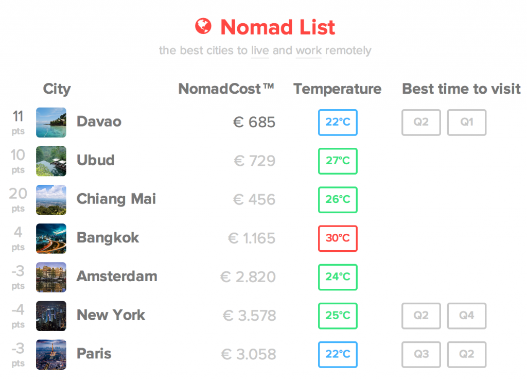 NomadList MVP with code(love)